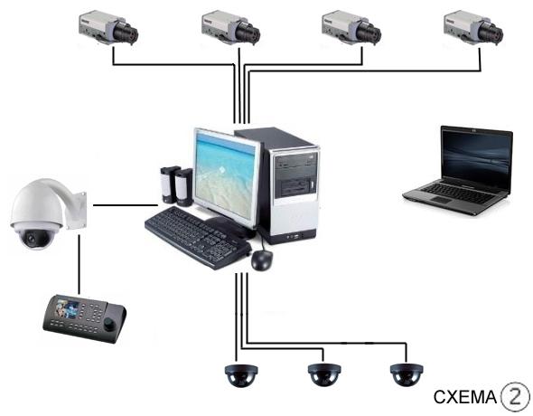 Также охранное видеонаблюдение